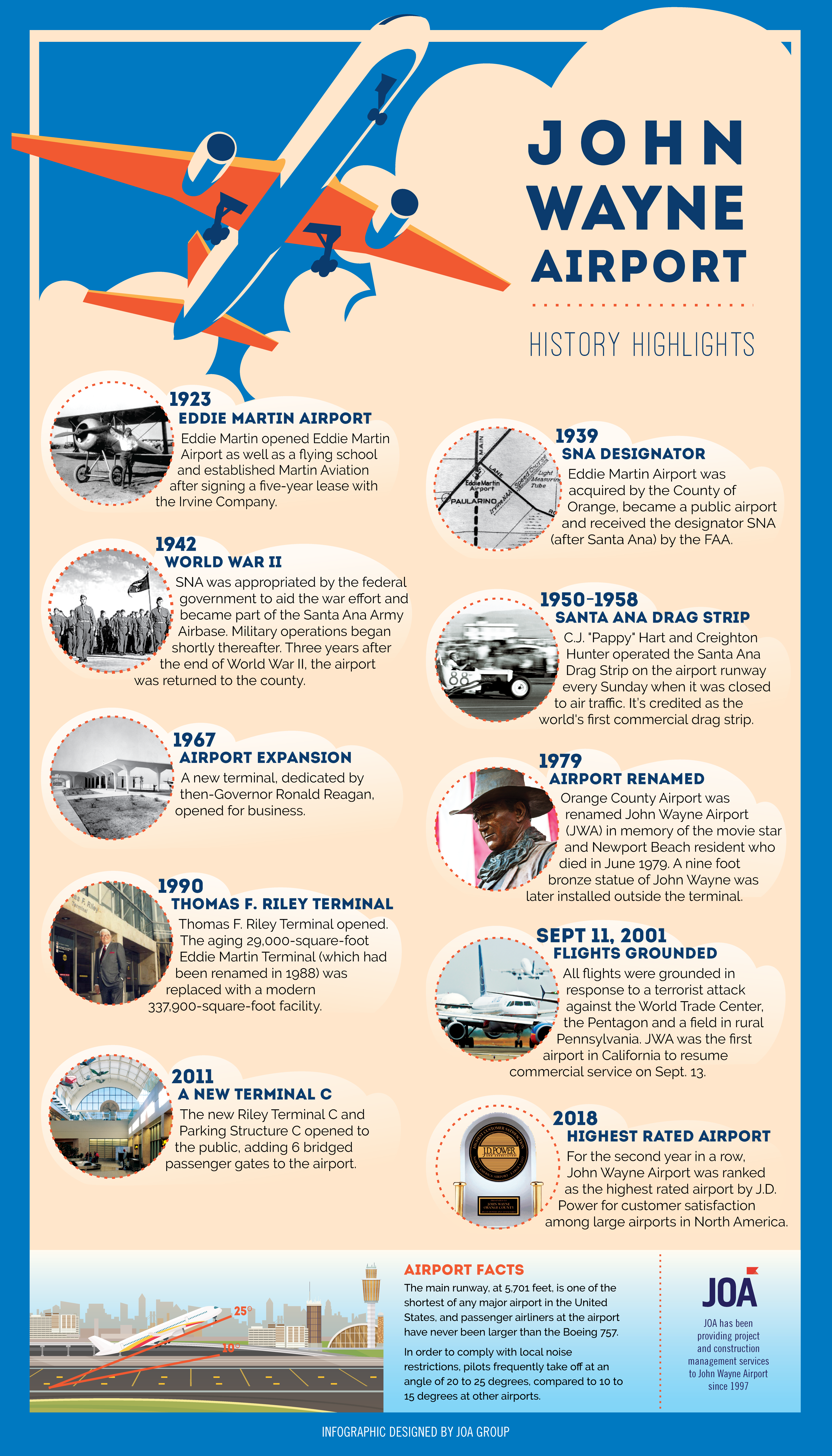 History of John Wayne Airport in an Infographic